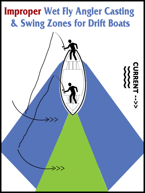 Figure #2 - Improper Use of Casting Zones in a Drift Boat.