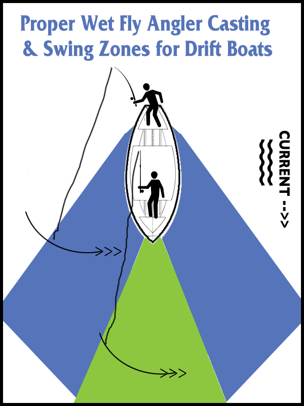 Figure #1 ~ Proper cast and swing zones.